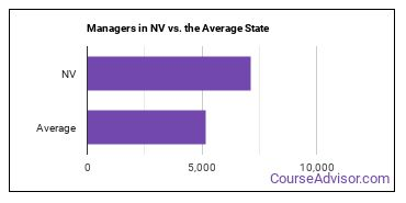 Managers in NV vs. the Average State