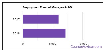 Managers in NV Employment Trend