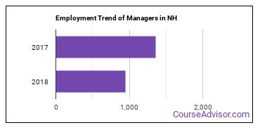 Managers in NH Employment Trend