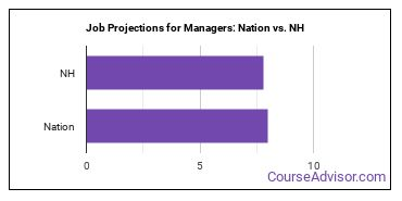 Job Projections for Managers: Nation vs. NH