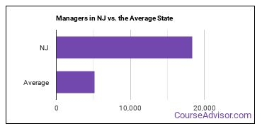 Managers in NJ vs. the Average State