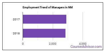 Managers in NM Employment Trend