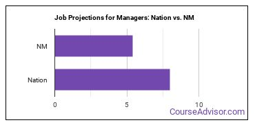 Job Projections for Managers: Nation vs. NM