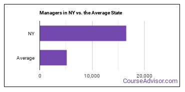 Managers in NY vs. the Average State