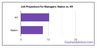 Job Projections for Managers: Nation vs. NY
