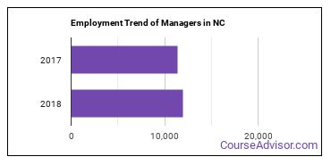 Managers in NC Employment Trend