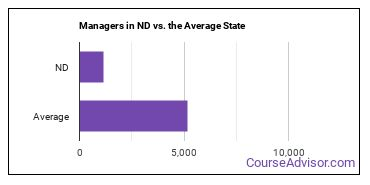 Managers in ND vs. the Average State
