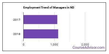 Managers in ND Employment Trend