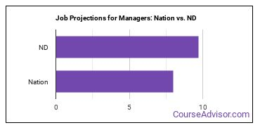 Job Projections for Managers: Nation vs. ND