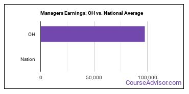 Managers Earnings: OH vs. National Average