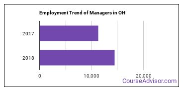 Managers in OH Employment Trend