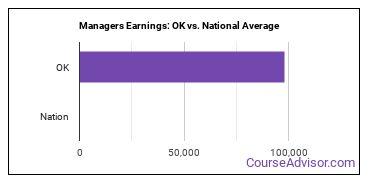 Managers Earnings: OK vs. National Average