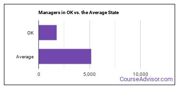 Managers in OK vs. the Average State