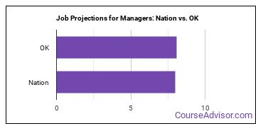 Job Projections for Managers: Nation vs. OK
