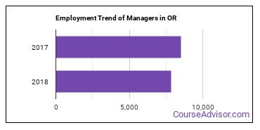Managers in OR Employment Trend