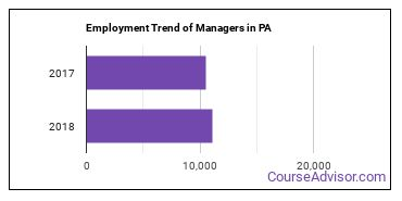 Managers in PA Employment Trend