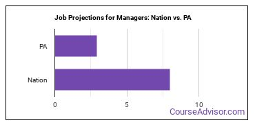 Job Projections for Managers: Nation vs. PA
