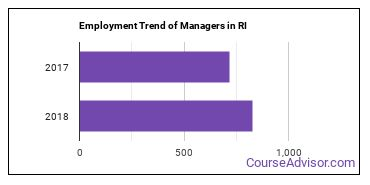 Managers in RI Employment Trend