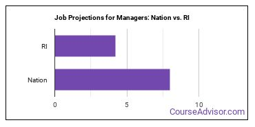 Job Projections for Managers: Nation vs. RI