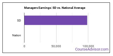 Managers Earnings: SD vs. National Average