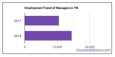 Managers in TN Employment Trend