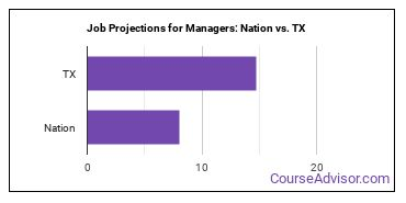 Job Projections for Managers: Nation vs. TX