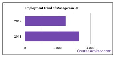Managers in UT Employment Trend