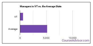 Managers in VT vs. the Average State