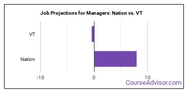 Job Projections for Managers: Nation vs. VT