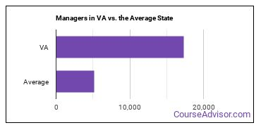 Managers in VA vs. the Average State