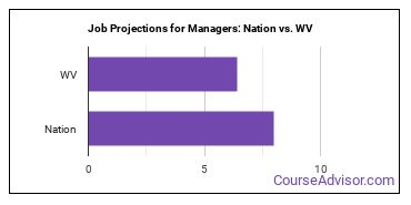 Job Projections for Managers: Nation vs. WV