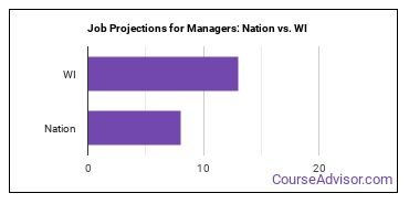 Job Projections for Managers: Nation vs. WI