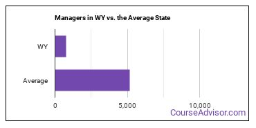 Managers in WY vs. the Average State