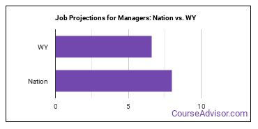 Job Projections for Managers: Nation vs. WY