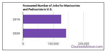 Forecasted Number of Jobs for Manicurists and Pedicurists in U.S.