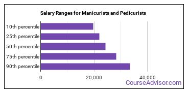Salary Ranges for Manicurists and Pedicurists