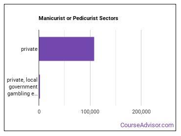 Manicurist or Pedicurist Sectors