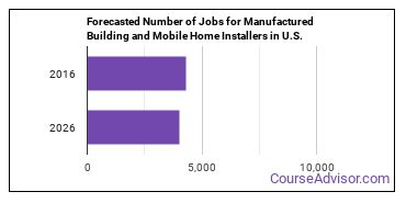Forecasted Number of Jobs for Manufactured Building and Mobile Home Installers in U.S.