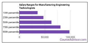 Salary Ranges for Manufacturing Engineering Technologists