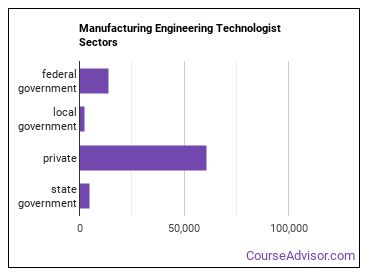 Manufacturing Engineering Technologist Sectors