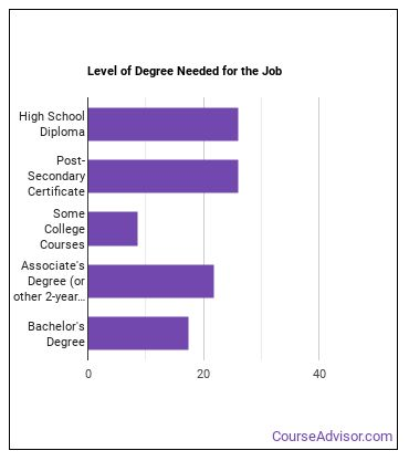 Manufacturing Production Technician Degree Level