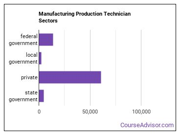 Manufacturing Production Technician Sectors