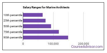 Salary Ranges for Marine Architects