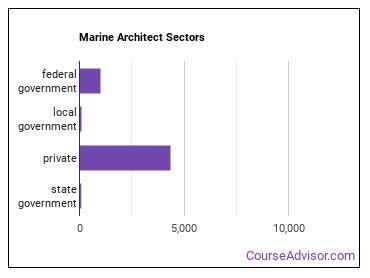 Marine Architect Sectors
