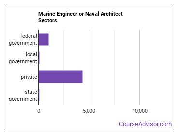Marine Engineer or Naval Architect Sectors