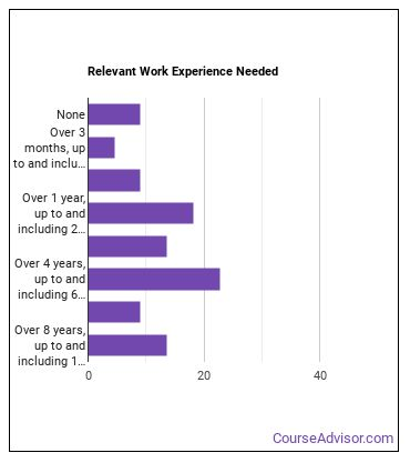 Marine Engineer Work Experience