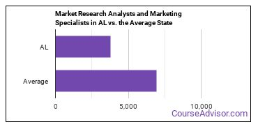 Market Research Analysts and Marketing Specialists in AL vs. the Average State