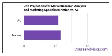 Job Projections for Market Research Analysts and Marketing Specialists: Nation vs. AL
