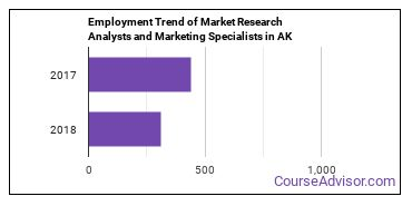 Market Research Analysts and Marketing Specialists in AK Employment Trend