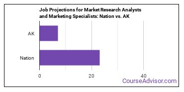 Job Projections for Market Research Analysts and Marketing Specialists: Nation vs. AK